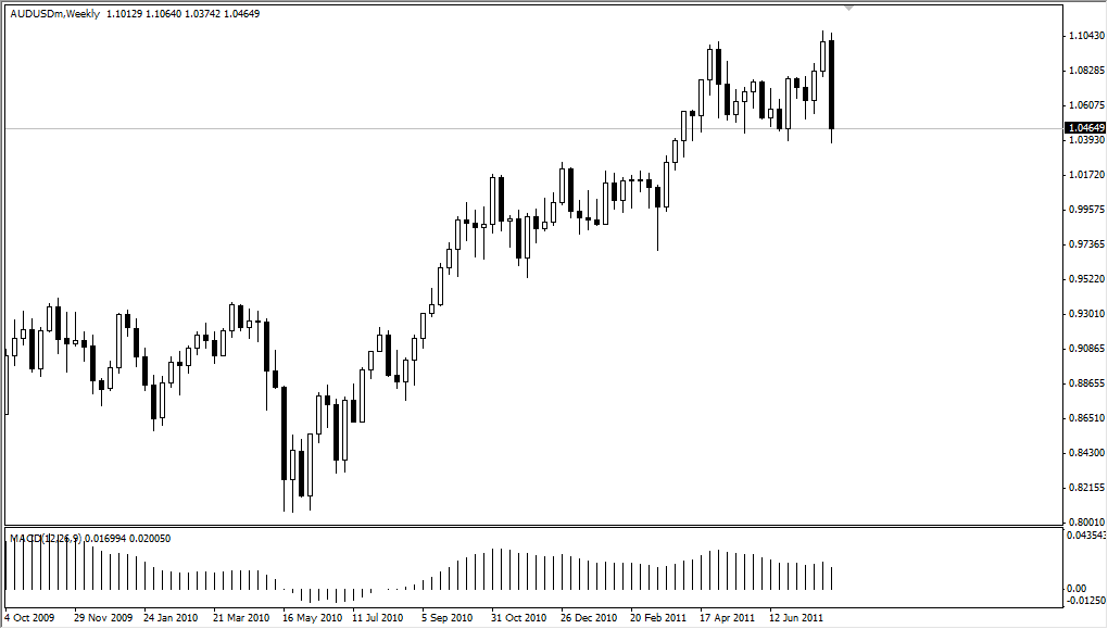 AUD/USD Technical Analysis for the Week of August 8, 2011