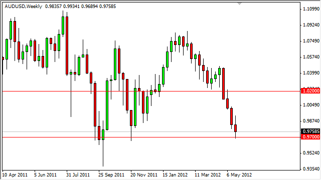 AUD/USD Forecast for the Week of May 28, 2012, Technical Analysis