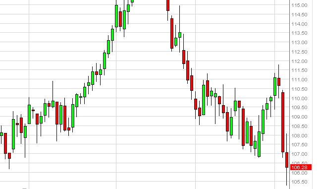 Oil Technical Analysis September 9, 2011