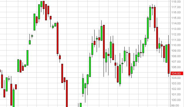 Oil Technical Analysis September 12, 2011