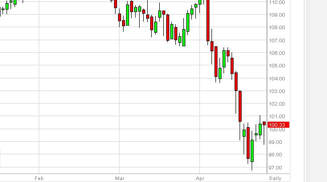 Oil Technical Analysis September 29, 2011