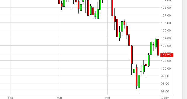 Oil Forecast December 22, 2011, Technical Analysis
