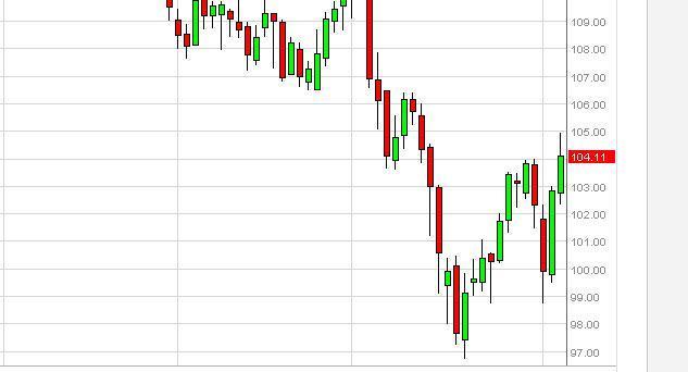 Oil Forecast December 23, 2011, Technical Analysis