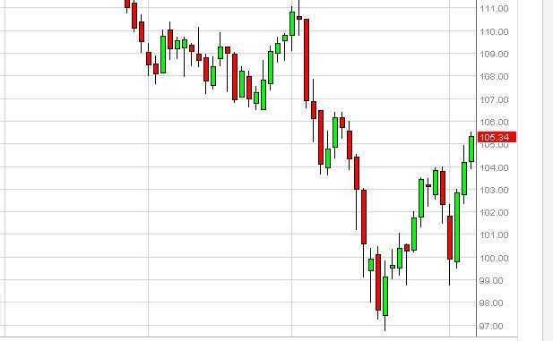 Oil Forecast January 2, 2011, Technical Analysis