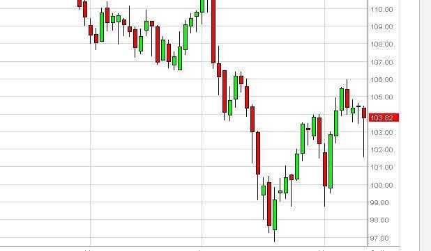 Oil Forecast Nov. 25, 2011, Technical Analysis