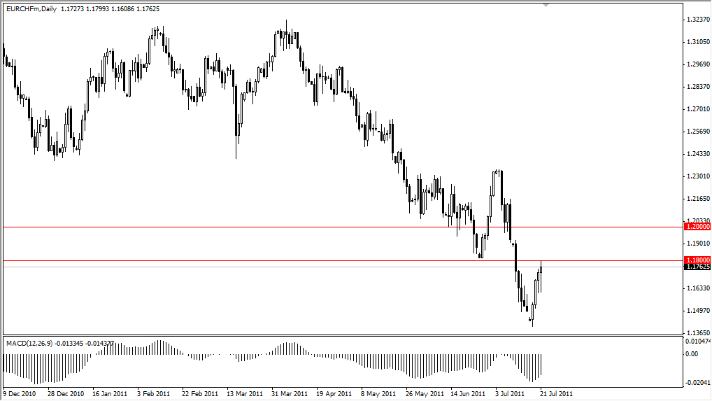 EUR/CHF Technical Analysis July 22, 2011