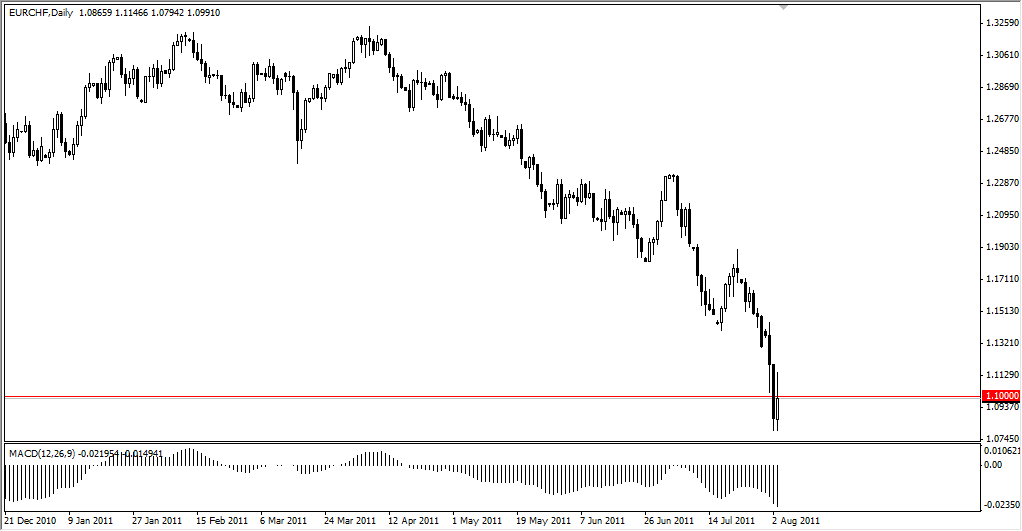 EUR/CHF Technical Analysis August 4, 2011