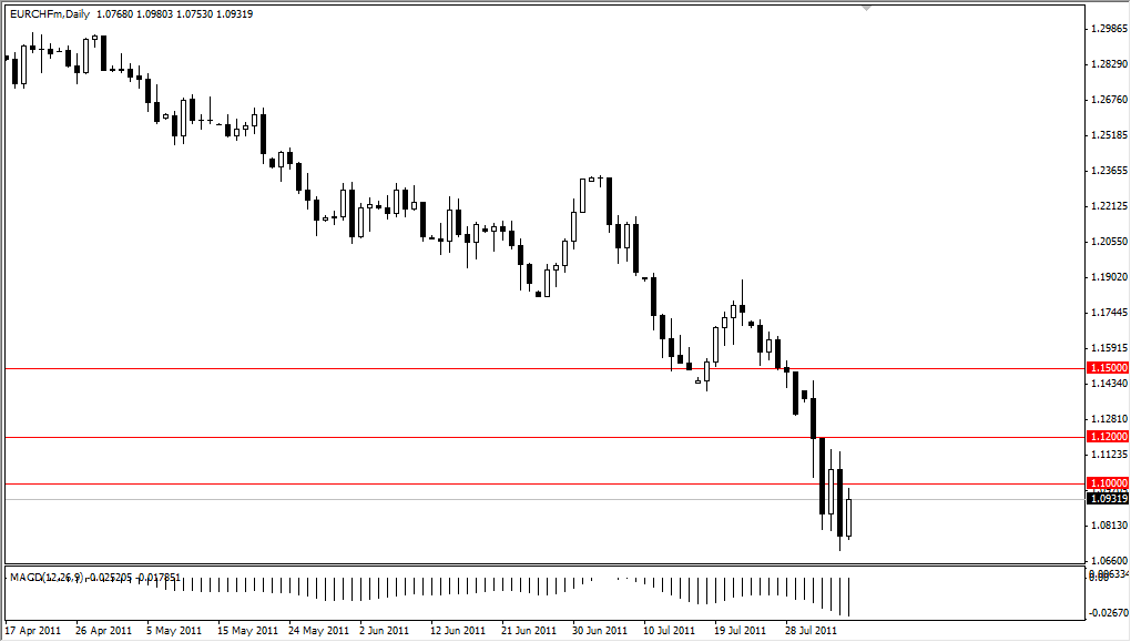 EUR/CHF Technical Analysis August 8, 2011