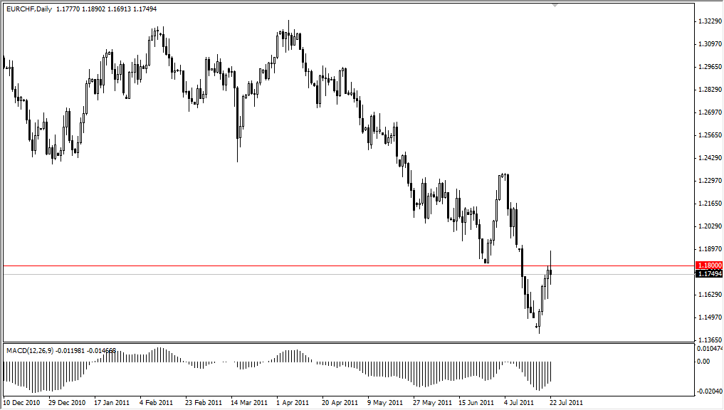 EUR/CHF Technical Analysis July 25, 2011