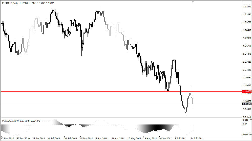 EUR/CHF Technical Analysis July 26, 2011