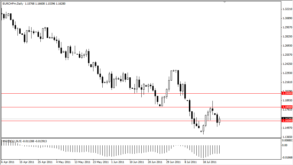 EUR/CHF Technical Analysis July 27, 2011