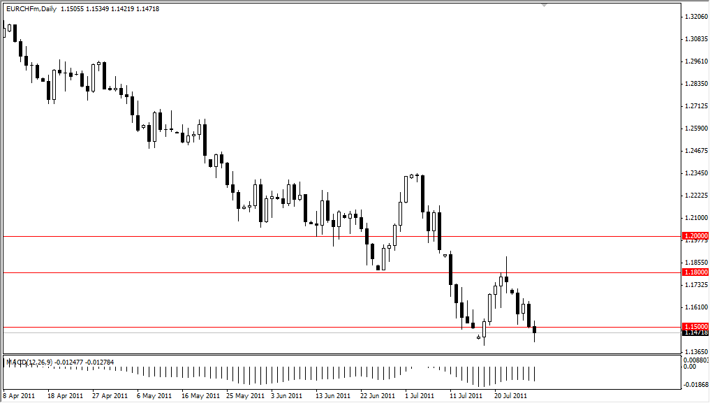 EUR/CHF Technical Analysis for July 29, 2011