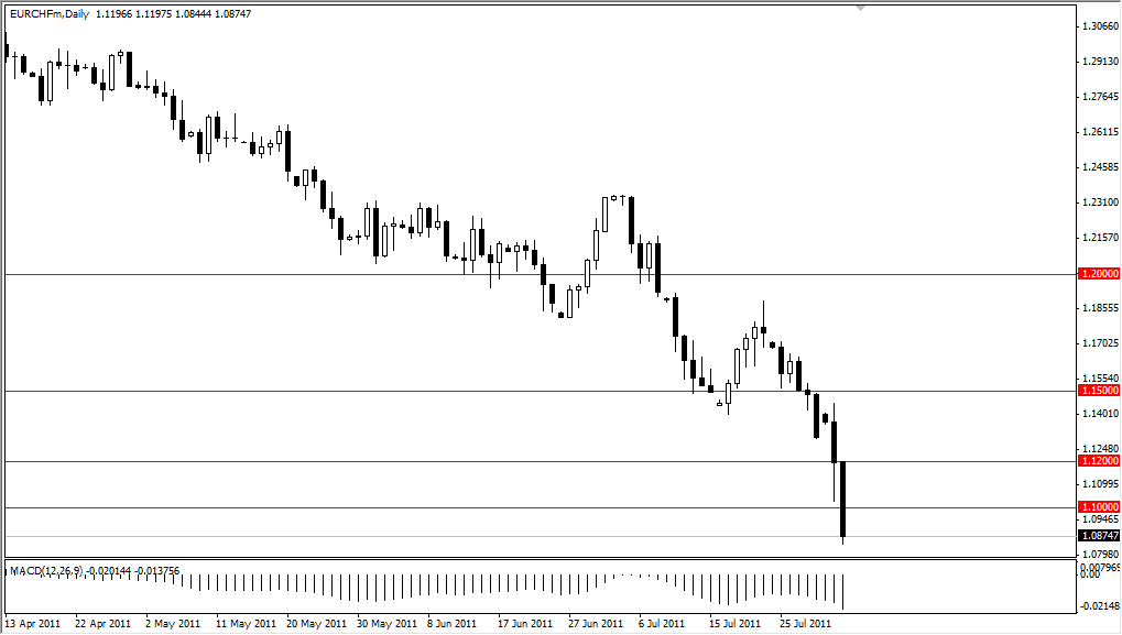 EUR/CHF Technical Analysis August 3, 2011