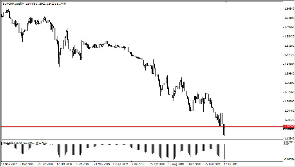 EUR/CHF Technical Analysis for the Week of July 25, 2011
