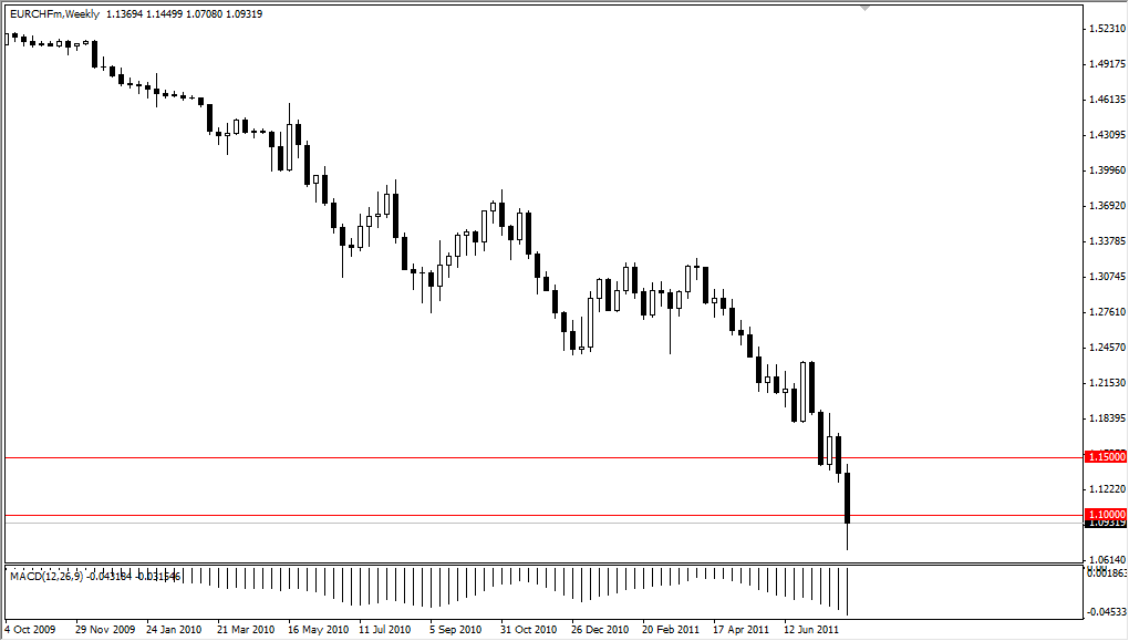 EUR/CHF Technical Analysis for the Week of August 8, 2011