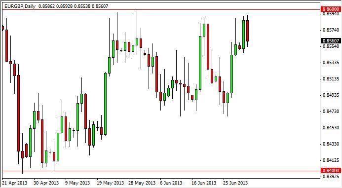 EUR/GBP Forecast Nov. 24th, 2011, Technical Analysis