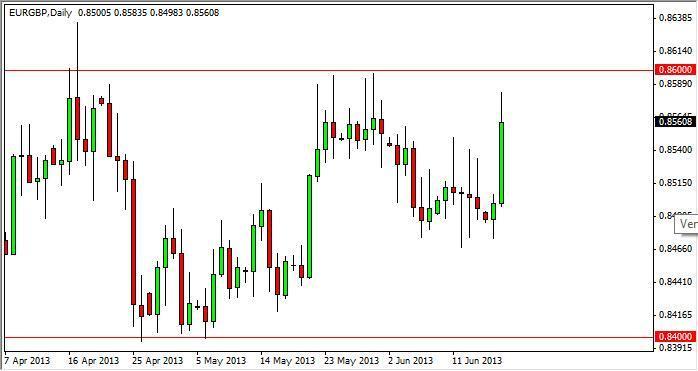 EUR/GBP Forecast Dec. 9th, 2011, Technical Analysis