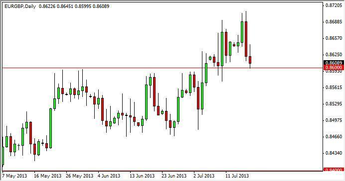 EUR/GBP Forecast Dec. 12th, 2011, Technical Analysis