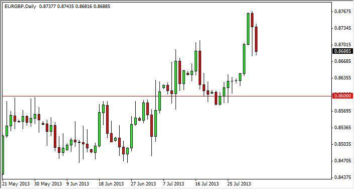 EUR/GBP Forecast Nov. 25th, 2011, Technical Analysis