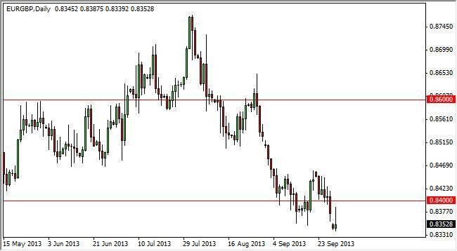 EUR/GBP Forecast December 28, 2011, Technical Analysis