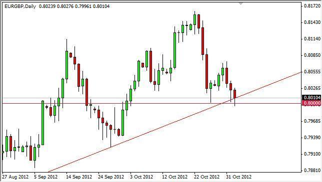 EUR/GBP Forecast December 29, 2011, Technical Analysis