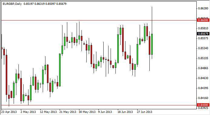 EUR/GBP Forecast Nov. 28th, 2011, Technical Analysis