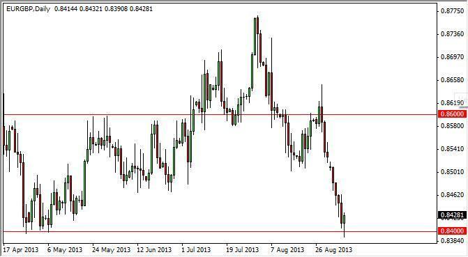EUR/GBP Forecast January 19, 2012, Technical Analysis
