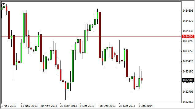 EUR/GBP Forecast January 25, 2012, Technical Analysis