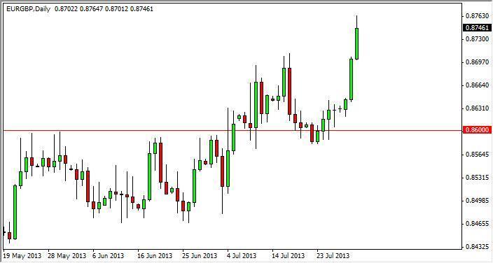 EUR/GBP Forecast January 31, 2012, Technical Analysis