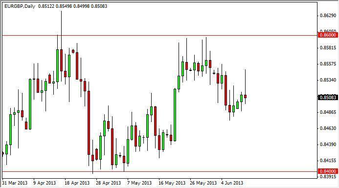 EUR/GBP Forecast Dec. 2nd, 2011, Technical Analysis
