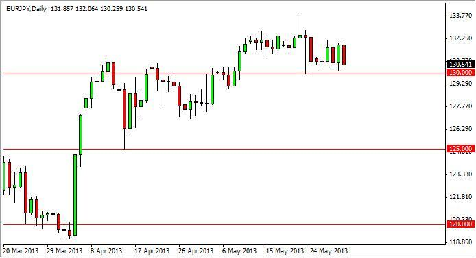EUR/JPY Forecast June 28, 2012, Technical Analysis