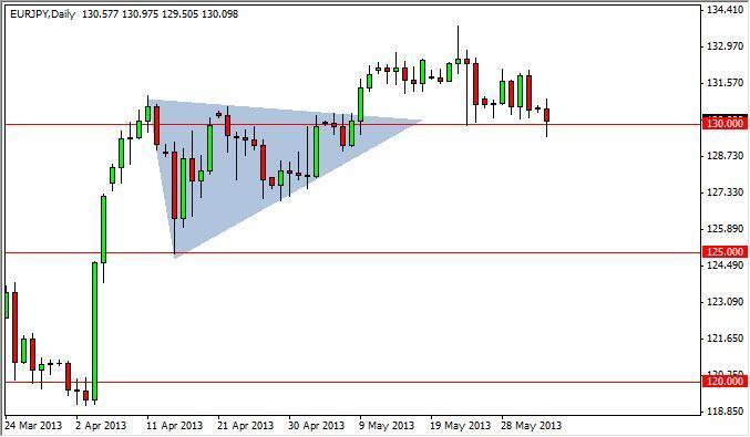 EUR/JPY Forecast June 29, 2012, Technical Analysis