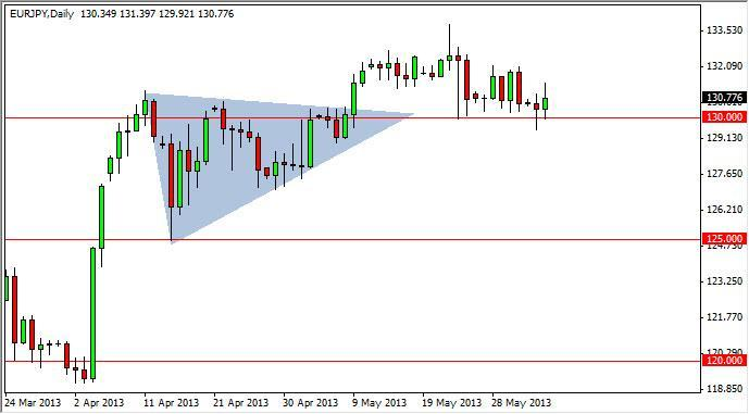 EUR/JPY Forecast July 2, 2012, Technical Analysis