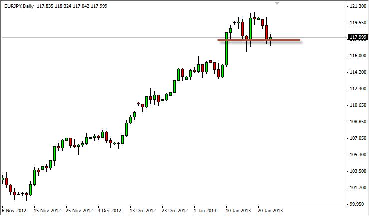 EUR/JPY Forecast June 19, 2012, Technical Analysis