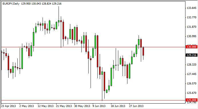 EUR/JPY Forecast July 3, 2012, Technical Analysis