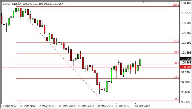 EUR/JPY Forecast June 21, 2012, Technical Analysis