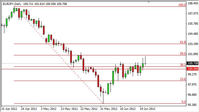 EUR/JPY Forecast June 22, 2012, Technical Analysis