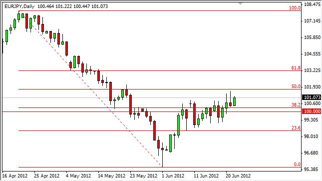 EUR/JPY Forecast June 25, 2012, Technical Analysis