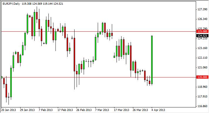 EUR/JPY Forecast June 26, 2012, Technical Analysis