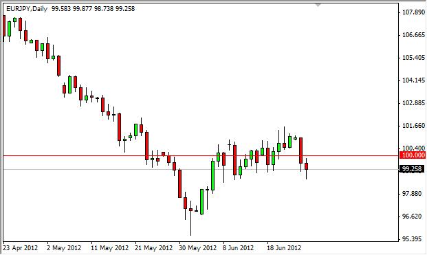 EUR/JPY Forecast June 27, 2012, Technical Analysis