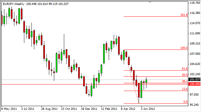 EUR/JPY Forecast for the Week of June 25, 2012, Technical Analysis