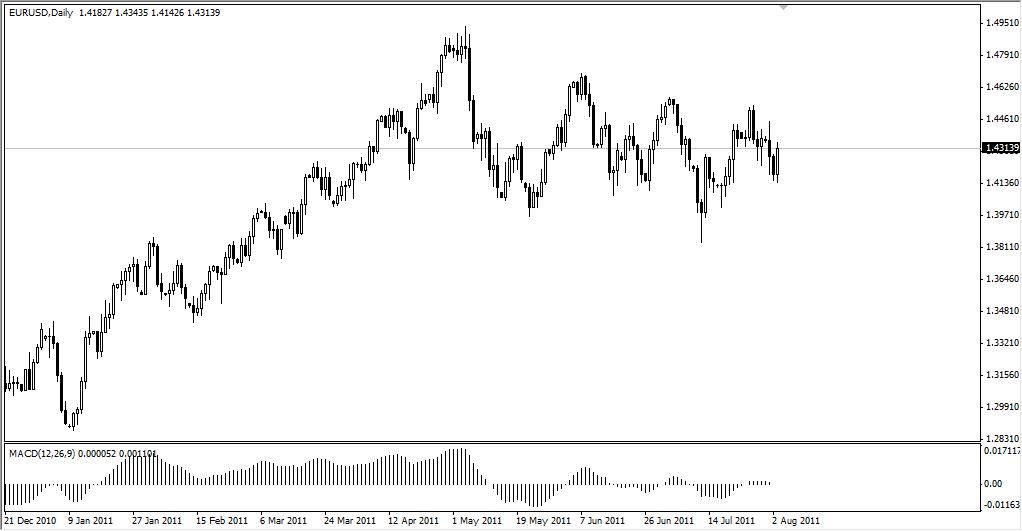 EUR/USD Technical Analysis August 4, 2011