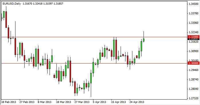 EUR/USD Forecast Dec. 1st, 2011, Technical Analysis