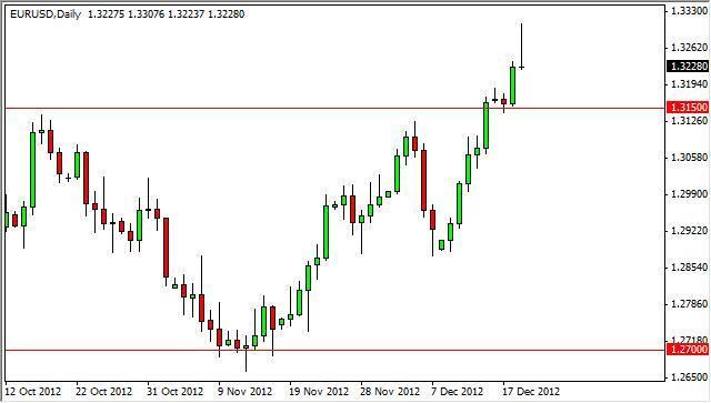 EUR/USD Forecast Dec. 2nd, 2011, Technical Analysis