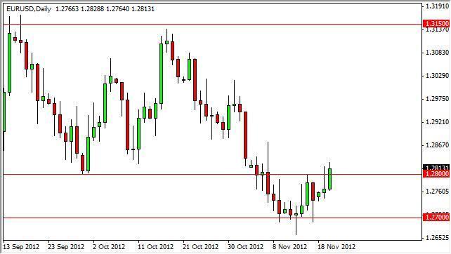EUR/USD Forecast December 5, 2011, Technical Analysis