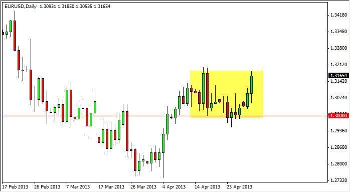 EUR/USD Forecast December 23, 2011, Technical Analysis