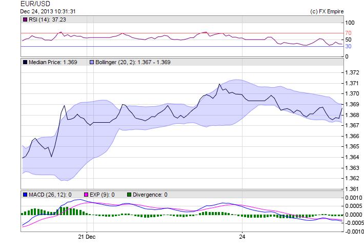 EUR/USD Technical Analysis September 6, 2011