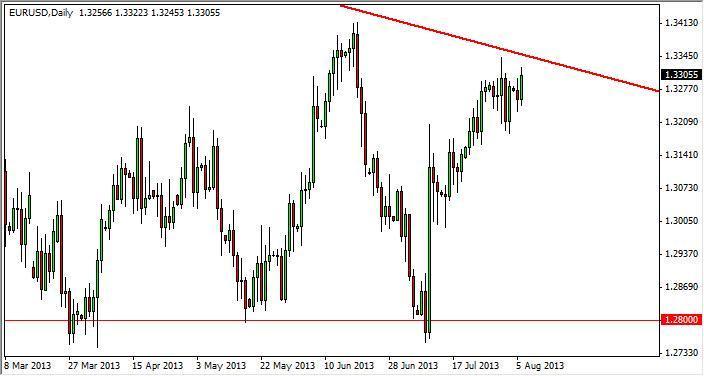 EUR/USD Forecast January 19, 2012, Technical Analysis