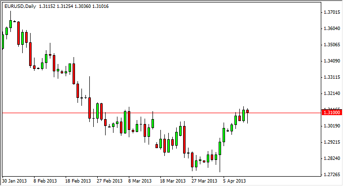 EUR/USD Technical Analysis October 14, 2011