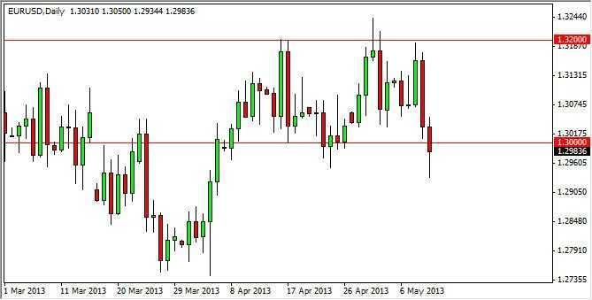 EUR/USD Forecast Nov. 25th, 2011, Technical Analysis